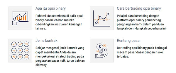 Bagaimana Binary.com dan Binary Options Bekerja?