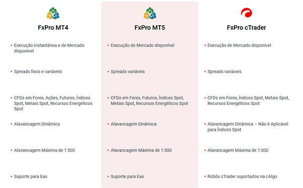 FxPro Tipos de Contas