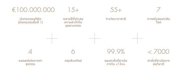 FxPro: ข้อเท็จจริง และสถิติตัวเลขที่เกี่ยวข้อง