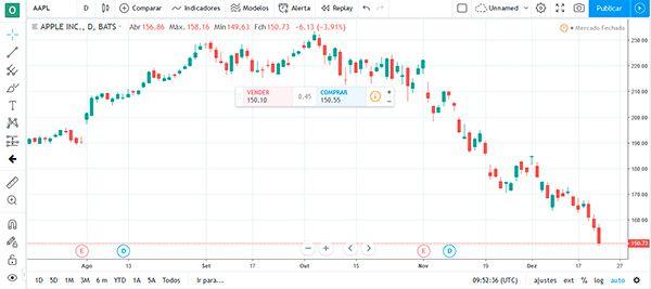 Como o Tradingview funciona?