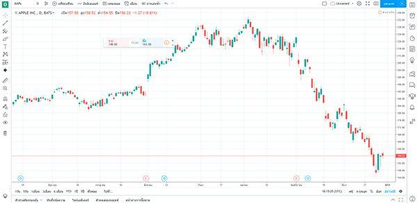 Tradingview - รีวิวสุดยอดเครื่องมือวิเคราะห์ชาร์ตหุ้น Trading View
