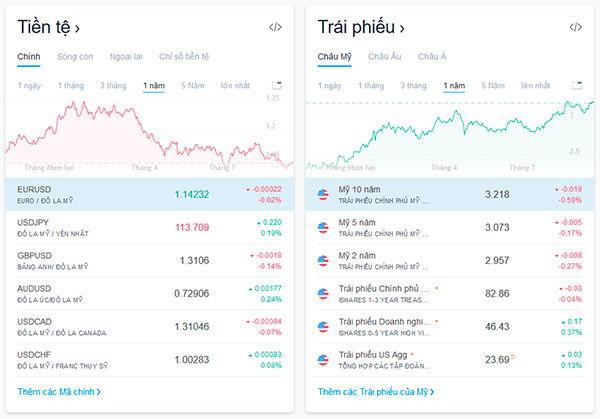 Các loại thị trường giao dịch mà Tradingview hỗ trợ
