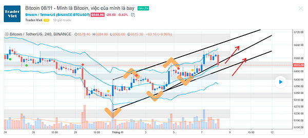 Tradingview hoạt động như thế nào?