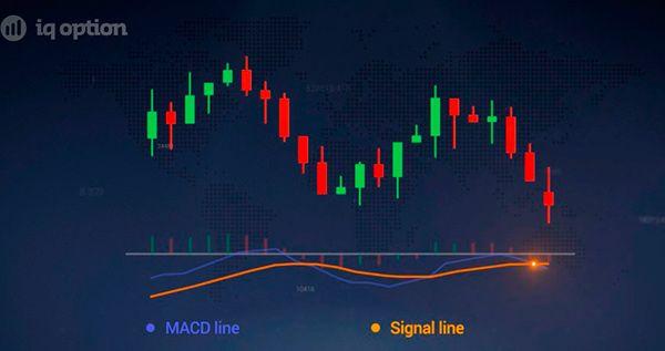 MACD Line cross ลง Zero Line