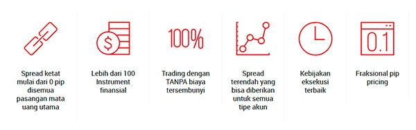 XM Kondisi Trading